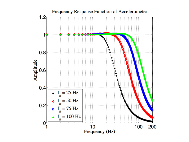 Frequency Response Function of Accelerometer (Oscillator)