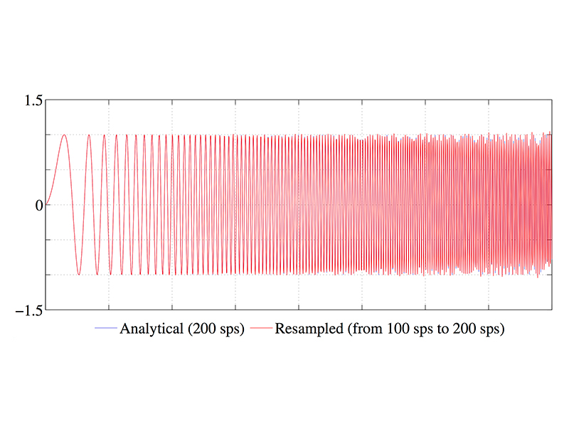 Frequency Domain (FFT-Based) Zero-Padding Resampling (Interpolation) of Discrete-Time Signal
