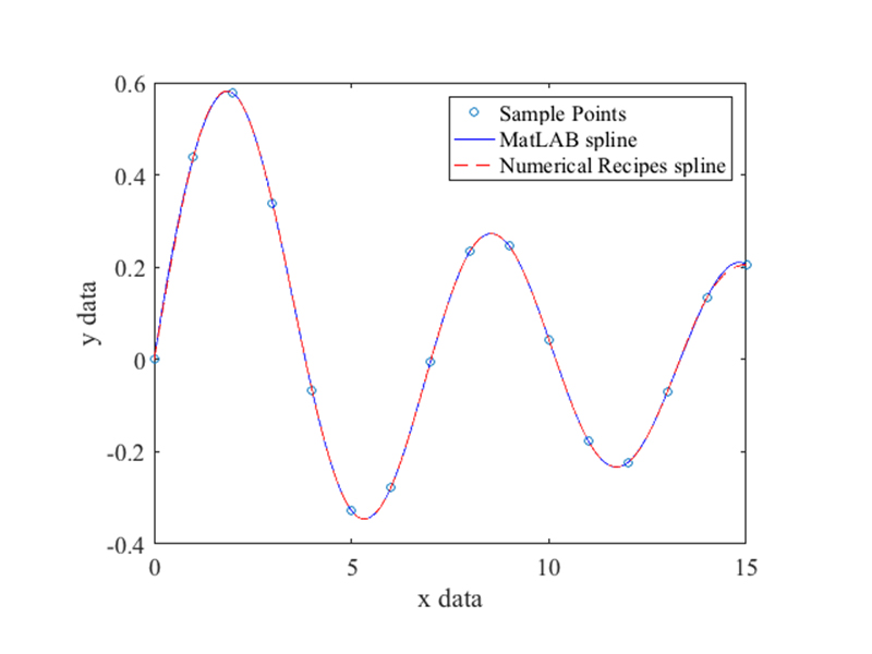 Piecewise Cubic Spline Interpolation (from NUMERICAL RECIPES in C)